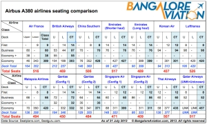 Airline-wise A380 cabin seat configurations, Source: Bangalore Aviation